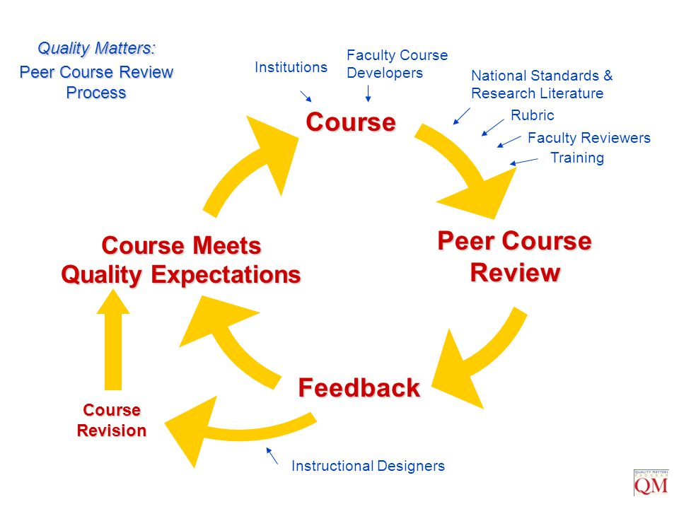 Peer Course Review Feedback Course Instructional Designers Institutions Faculty Course Developers National Standards & Research Literature Rubric Cour