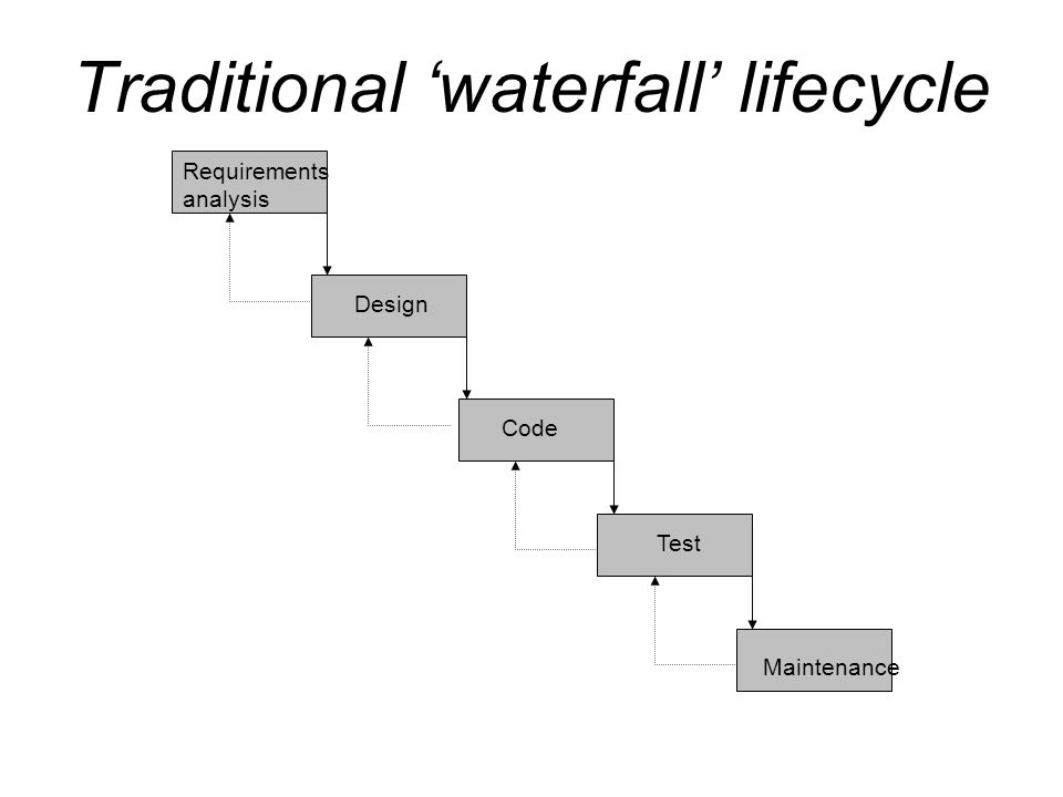 Traditional 'waterfall' lifecycle Requirements analysis Design Code Test Maintenance