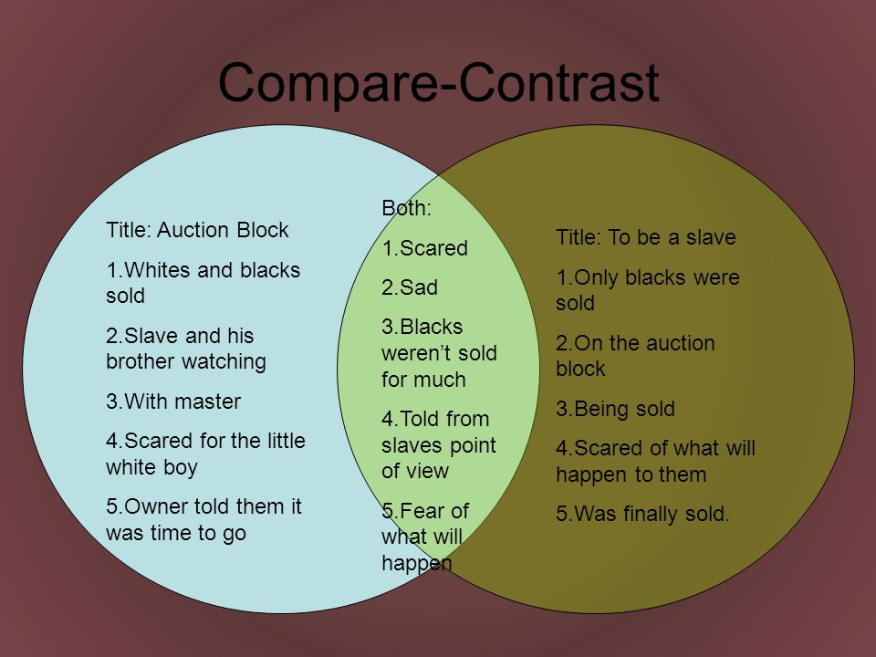 Compare-Contrast Title: Auction Block 1.Whites and blacks sold 2.Slave and his brother watching 3.With master 4.Scared for the little white boy 5.Owner told them it was time to go Title: To be a slave 1.Only blacks were sold 2.On the auction block 3.Being sold 4.Scared of what will happen to them 5.Was finally sold.