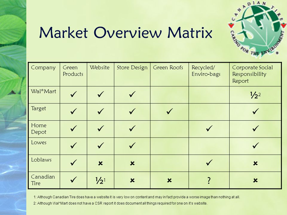 Market Overview Matrix CompanyGreen Products WebsiteStore DesignGreen RoofsRecycled/ Enviro-bags Corporate Social Responsibility Report Wal*Mart ½2½2 Target Home Depot Lowes Loblaws   Canadian Tire ½1½1  .