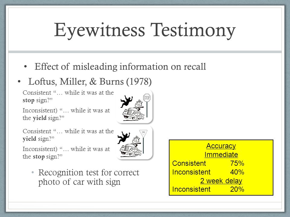 Eyewitness Testimony Loftus, Miller, & Burns (1978) Effect of misleading information on recall Consistent … while it was at the stop sign Inconsistent) … while it was at the yield sign Consistent … while it was at the yield sign Inconsistent) … while it was at the stop sign Accuracy Immediate Consistent75% Inconsistent40% 2 week delay Inconsistent20% Recognition test for correct photo of car with sign
