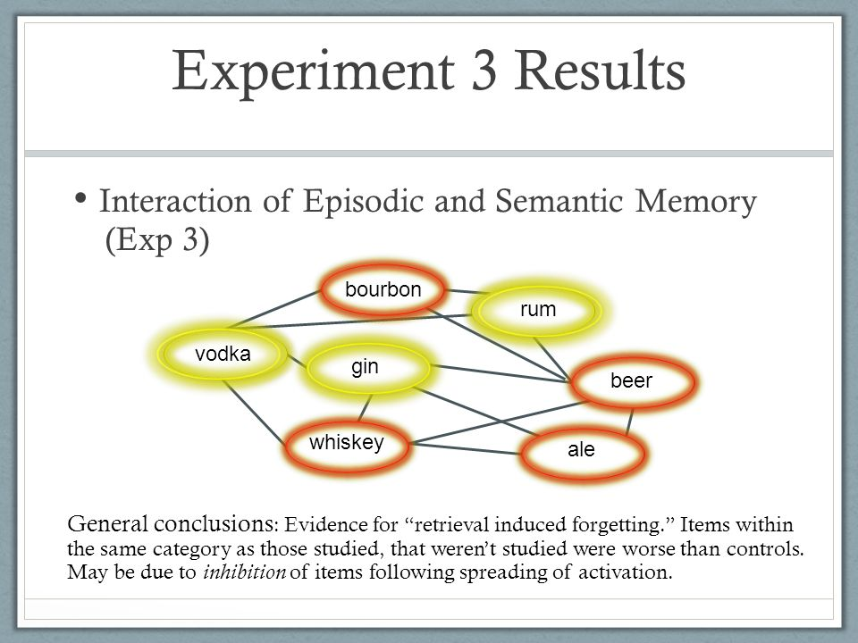 Interaction of Episodic and Semantic Memory (Exp 3) Experiment 3 Results General conclusions : Evidence for retrieval induced forgetting. Items within the same category as those studied, that weren't studied were worse than controls.