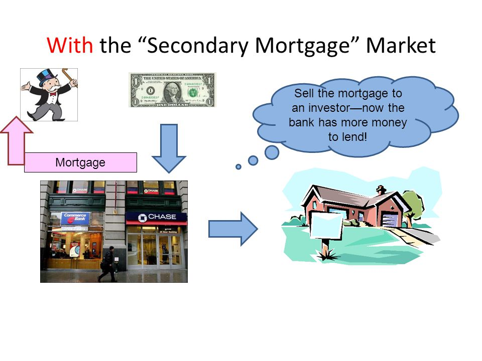 With the Secondary Mortgage Market Mortgage Sell the mortgage to an investor—now the bank has more money to lend!