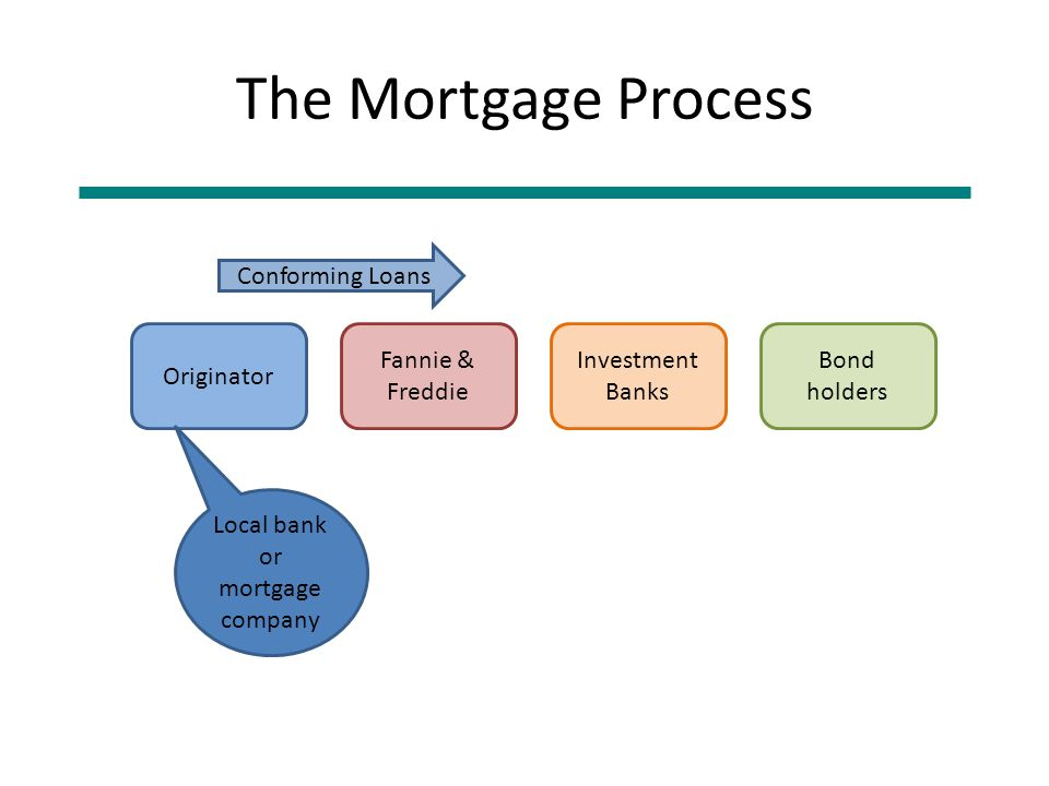 The Mortgage Process Originator Fannie & Freddie Investment Banks Bond holders Local bank or mortgage company Conforming Loans