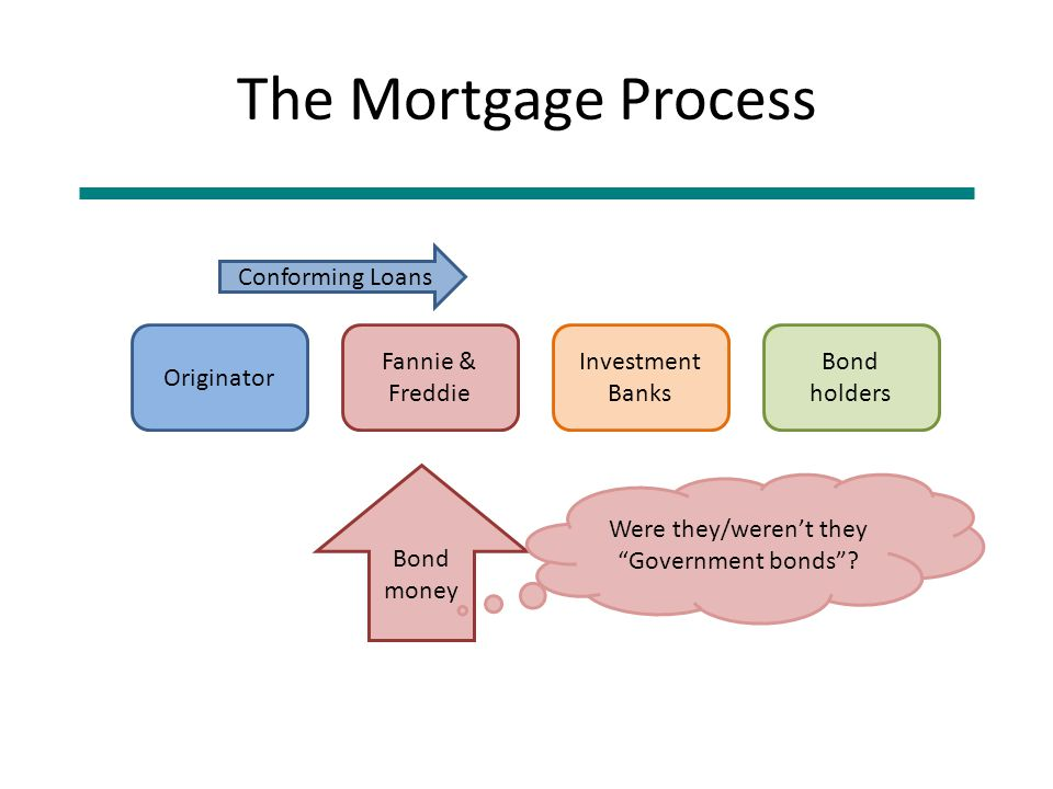 The Mortgage Process Originator Fannie & Freddie Investment Banks Bond holders Conforming Loans Bond money Were they/weren't they Government bonds