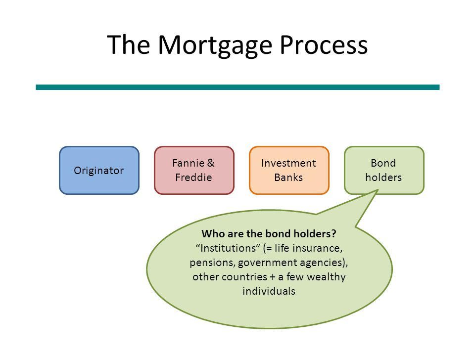 The Mortgage Process Originator Fannie & Freddie Investment Banks Bond holders Who are the bond holders.