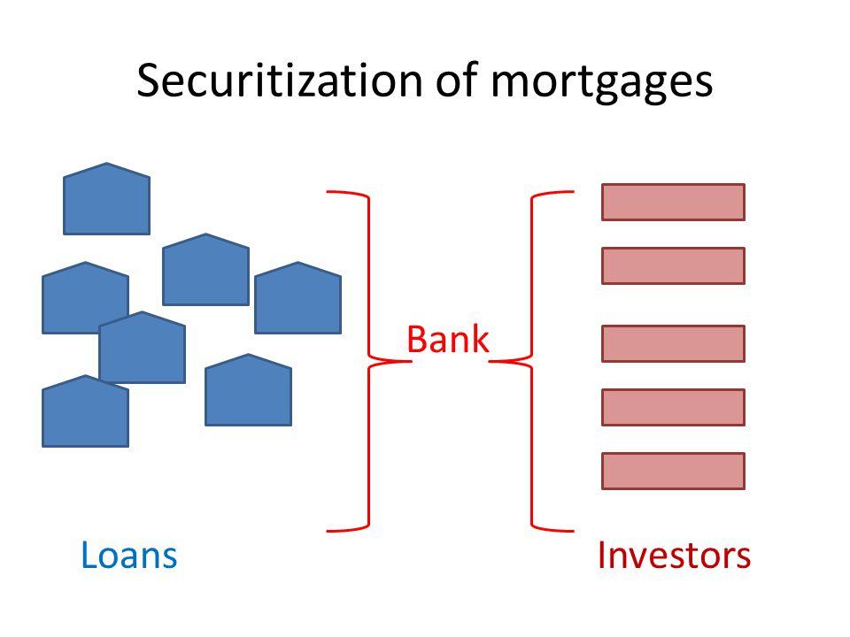 Securitization of mortgages LoansInvestors Bank