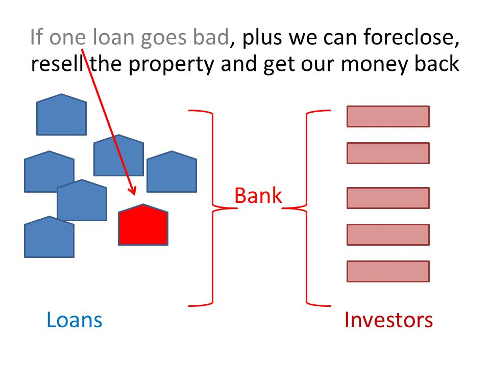 LoansInvestors Bank If one loan goes bad, plus we can foreclose, resell the property and get our money back