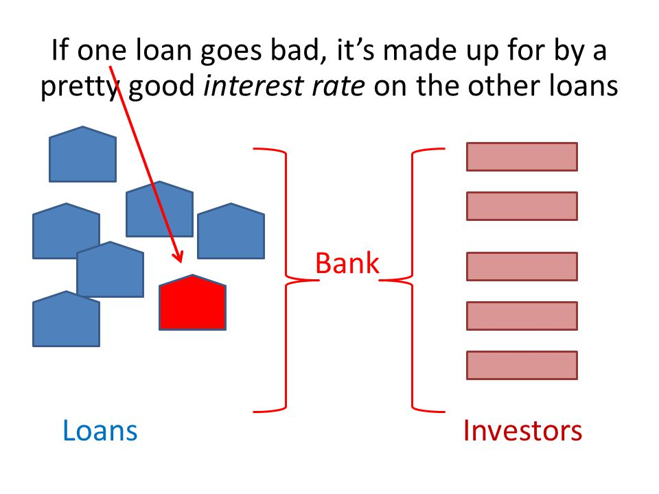 LoansInvestors Bank If one loan goes bad, it's made up for by a pretty good interest rate on the other loans