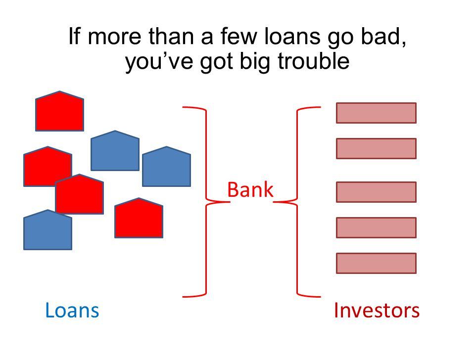 LoansInvestors Bank If more than a few loans go bad, you've got big trouble