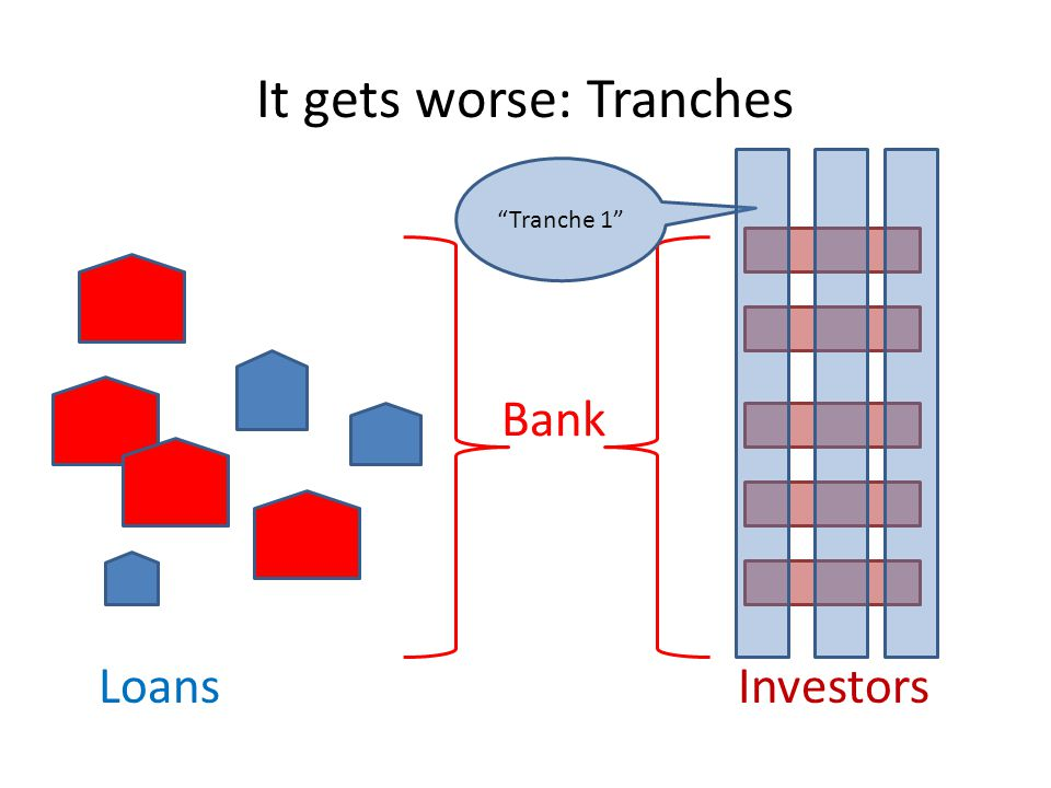 It gets worse: Tranches LoansInvestors Bank Tranche 1