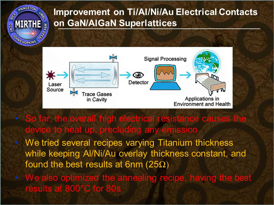 Improvement on Ti/Al/Ni/Au Electrical Contacts on GaN/AlGaN Superlattices ___________________________________________________________ -But hold on, are we sure that all of that is from the electrical contacts.