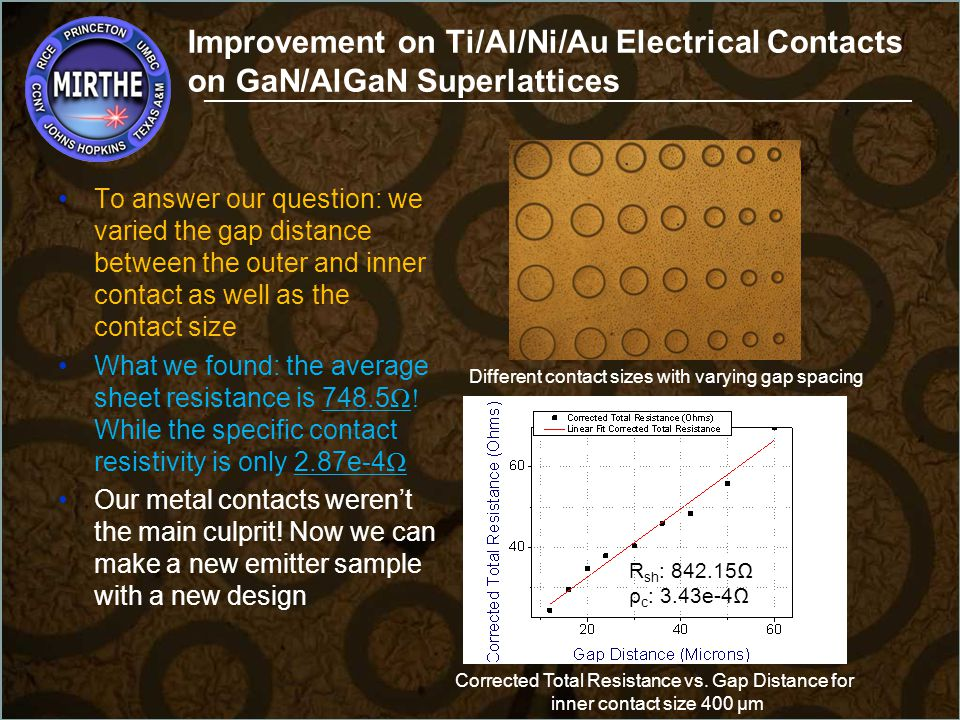 Improvement on Ti/Al/Ni/Au Electrical Contacts on GaN/AlGaN Superlattices Summary Discover source of high device resistance Measured sheet and specific contact resistance Conclusion Extensive work experience in the clean room Further understanding of Quantum Cascade Lasers and other related semiconductor devices that can be used for environmental applications Results presented at MIRTHE Summer Workshop Co-Author of conference paper to ITQW 2013 Will co-author journal publication Continuation of the project during the school year Provided insights into post graduation plans ___________________________________________________________