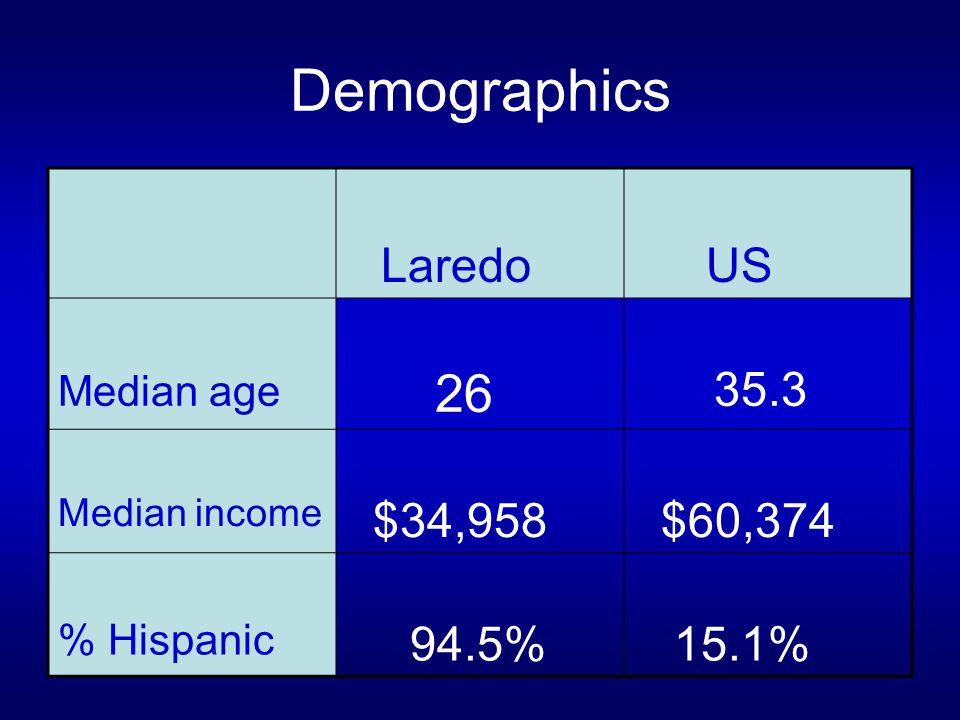 Demographics Laredo US Median age 26 35.3 Median income $34,958 $60,374 % Hispanic 94.5% 15.1%