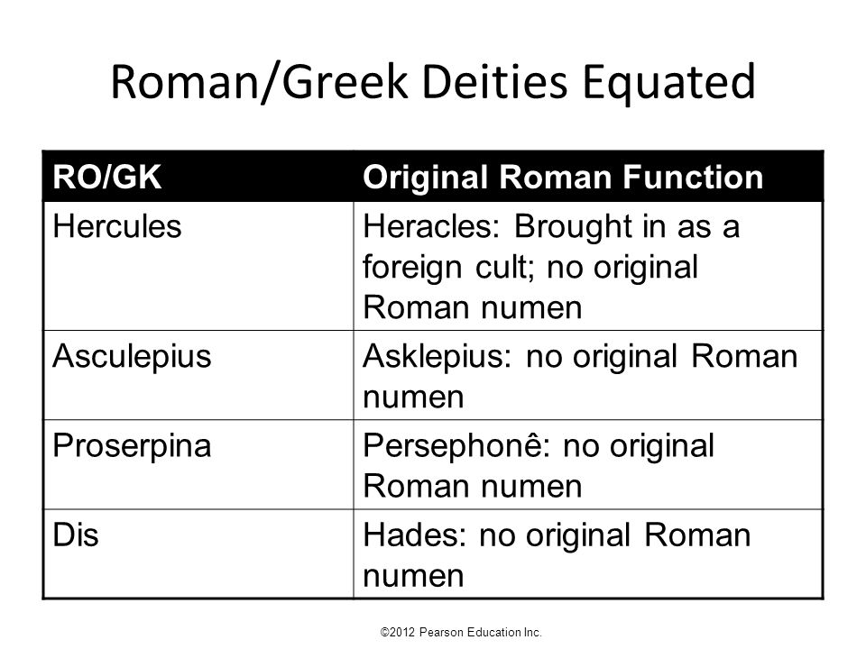 Roman/Greek Deities Equated RO/GKOriginal Roman Function HerculesHeracles: Brought in as a foreign cult; no original Roman numen AsculepiusAsklepius: no original Roman numen ProserpinaPersephonê: no original Roman numen DisHades: no original Roman numen ©2012 Pearson Education Inc.