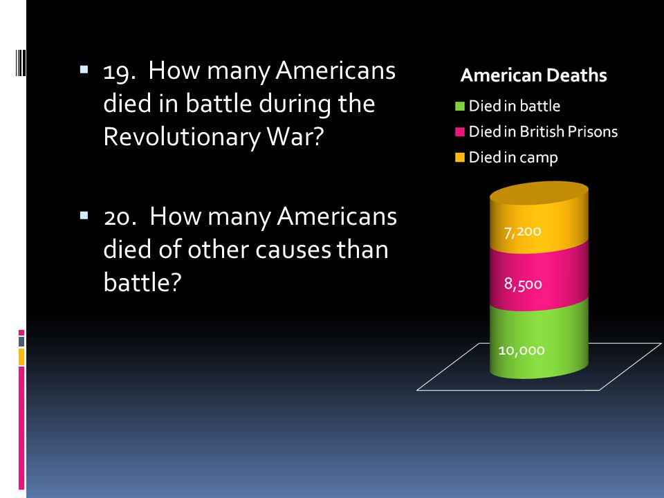  19. How many Americans died in battle during the Revolutionary War.