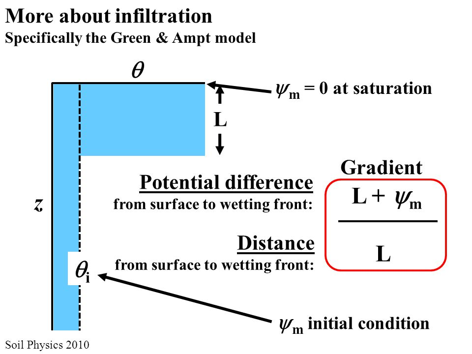 ii Soil Physics 2010 More about infiltration Specifically the Green & Ampt model z   m initial condition  m = 0 at saturation L Potential difference from surface to wetting front: Distance from surface to wetting front: L +  m L Gradient
