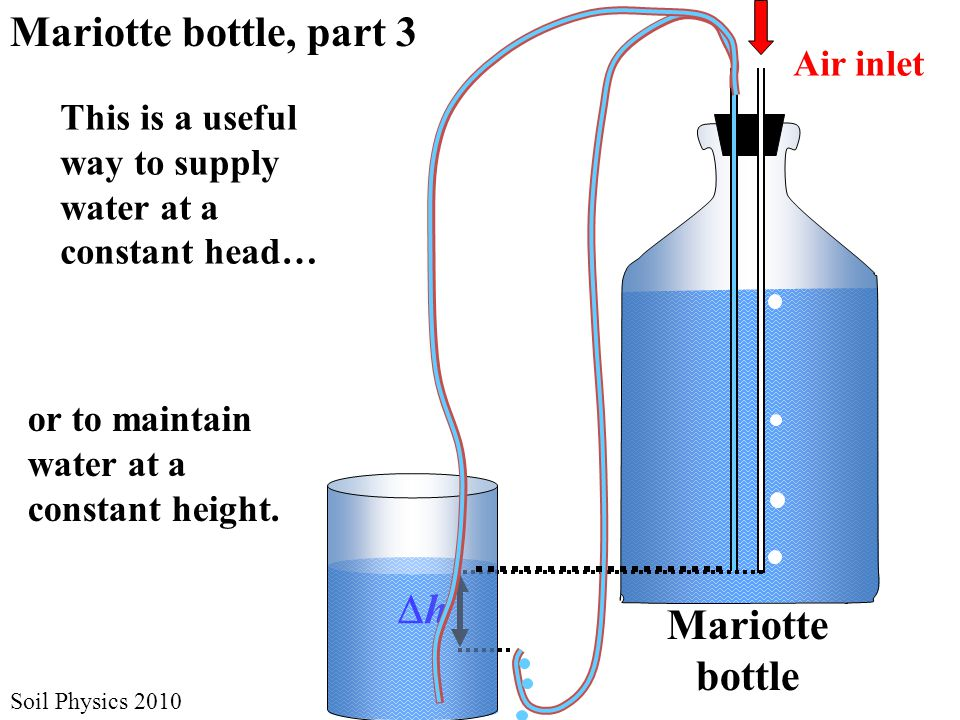 Soil Physics 2010 Mariotte bottle, part 4 h1h1 Water exits tube at h = –  h 1 +  h 2 Control Mariotte Supply Mariotte h2h2 Change h by moving end of tube up or down.