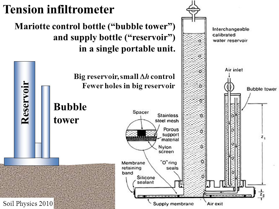 Reservoir Bubble tower Soil Physics 2010 Tension infiltrometer Mariotte control bottle ( bubble tower ) and supply bottle ( reservoir ) in a single portable unit.