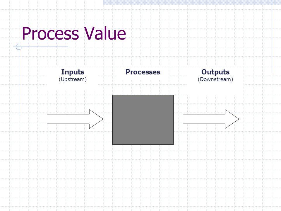 Process Value Inputs (Upstream) ProcessesOutputs (Downstream)