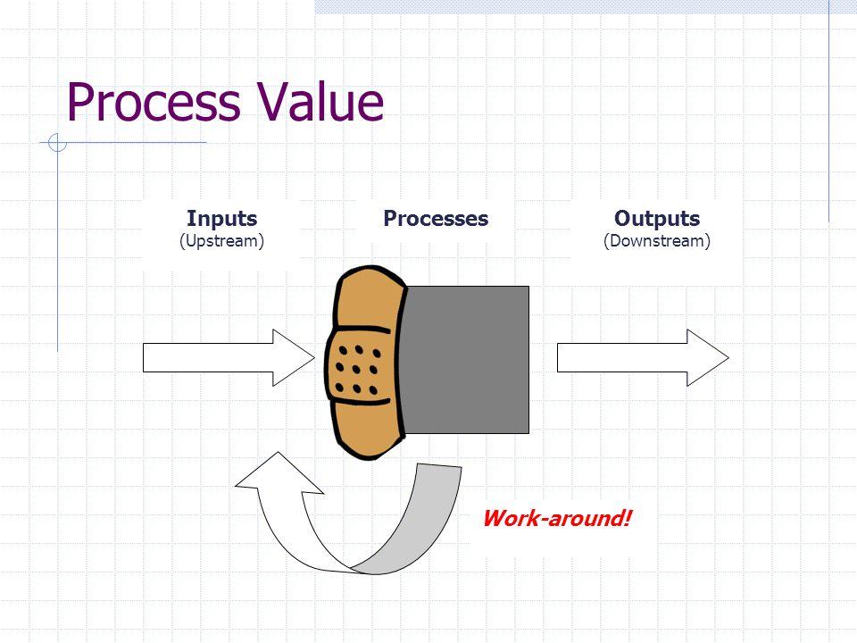 Process Value Inputs (Upstream) ProcessesOutputs (Downstream) Work-around!