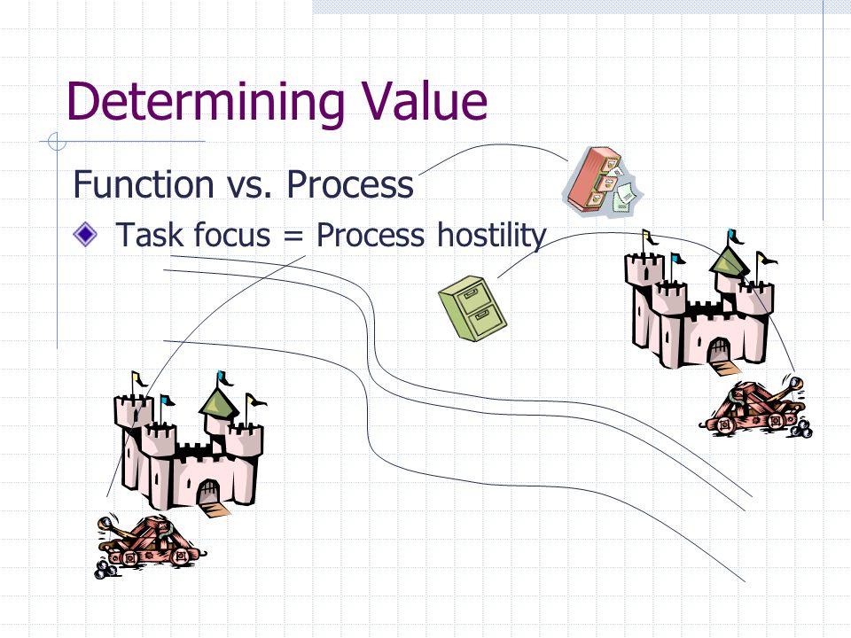 Determining Value Function vs. Process Task focus = Process hostility