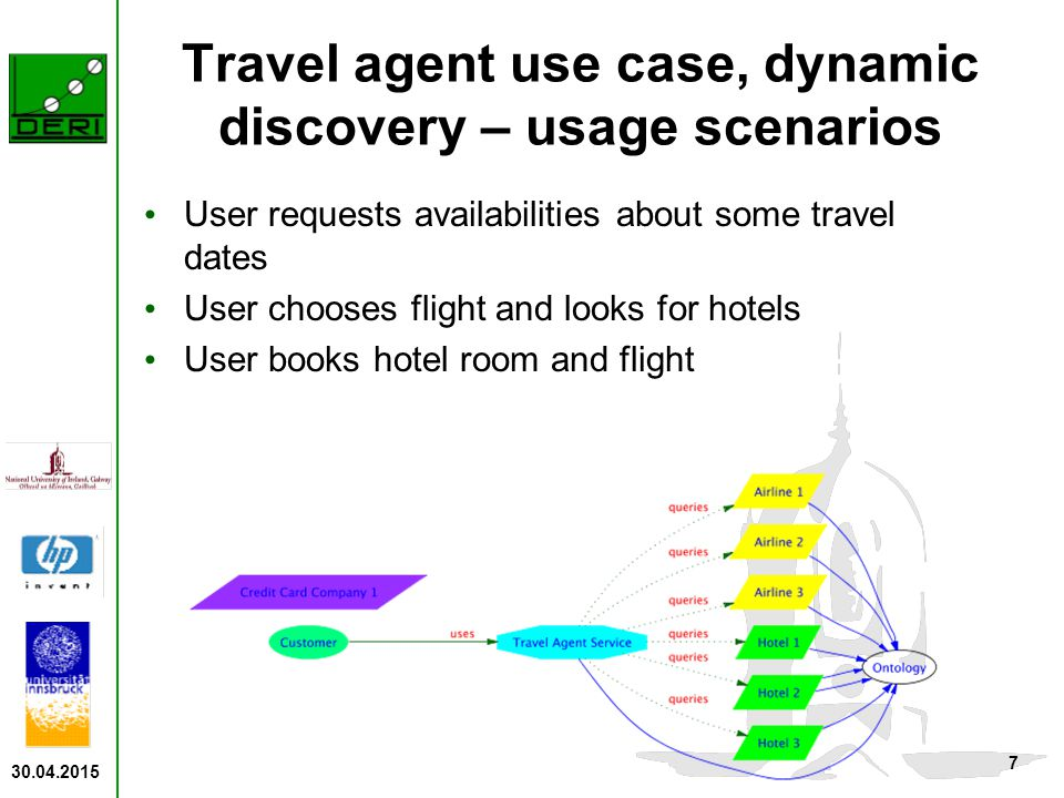 30.04.2015 7 Travel agent use case, dynamic discovery – usage scenarios User requests availabilities about some travel dates User chooses flight and looks for hotels User books hotel room and flight