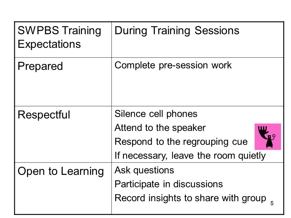 SWPBS Training Expectations During Training Sessions Prepared Complete pre-session work Respectful Silence cell phones Attend to the speaker Respond to the regrouping cue If necessary, leave the room quietly Open to Learning Ask questions Participate in discussions Record insights to share with group 5