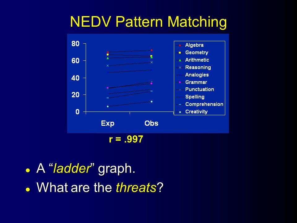 NEDV Pattern Matching l A ladder graph. l What are the threats r =.997