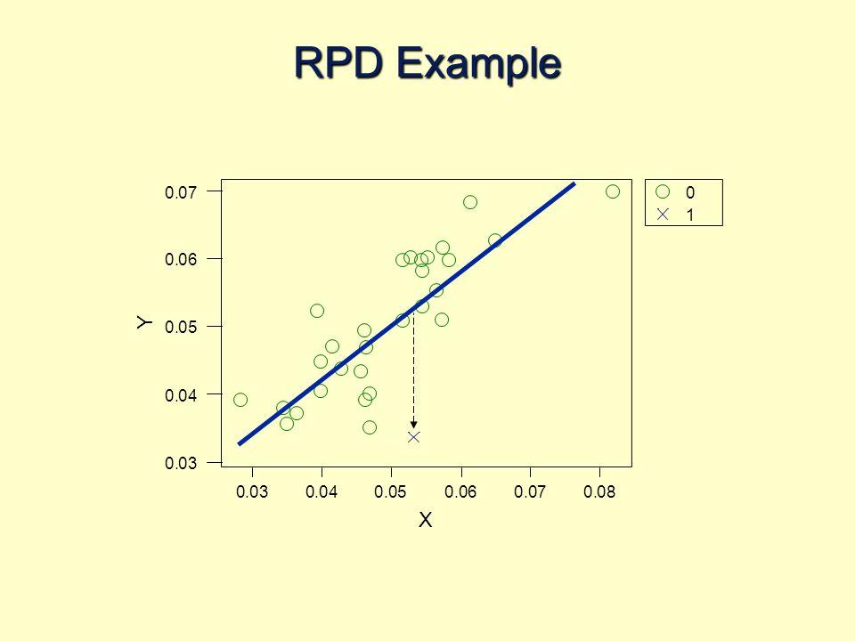 RPD Example 0 1 0.080.070.060.050.040.03 0.07 0.06 0.05 0.04 0.03 X Y
