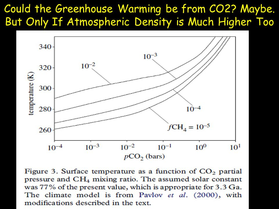 Could the Greenhouse Warming be from CO2 Maybe. But Only If Atmospheric Density is Much Higher Too