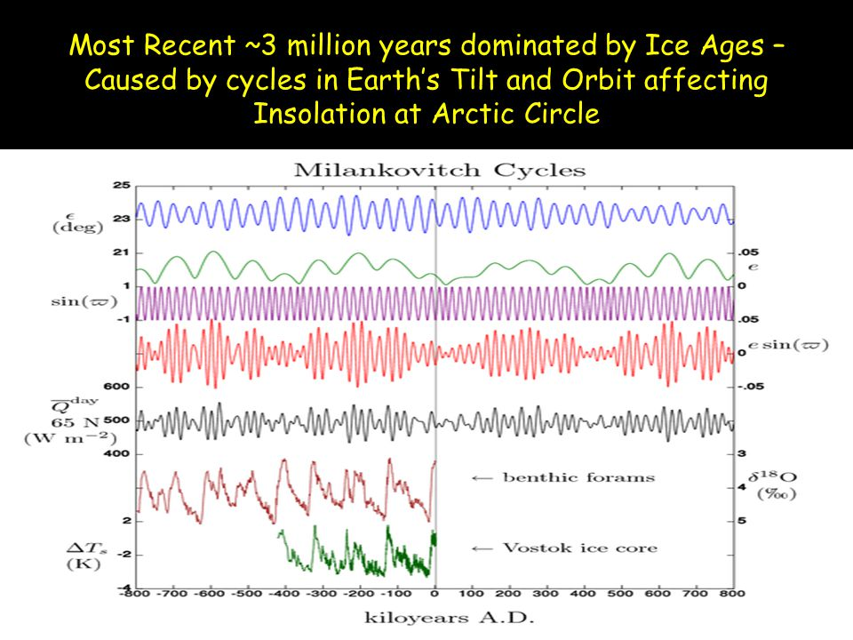 Most Recent ~3 million years dominated by Ice Ages – Caused by cycles in Earth's Tilt and Orbit affecting Insolation at Arctic Circle
