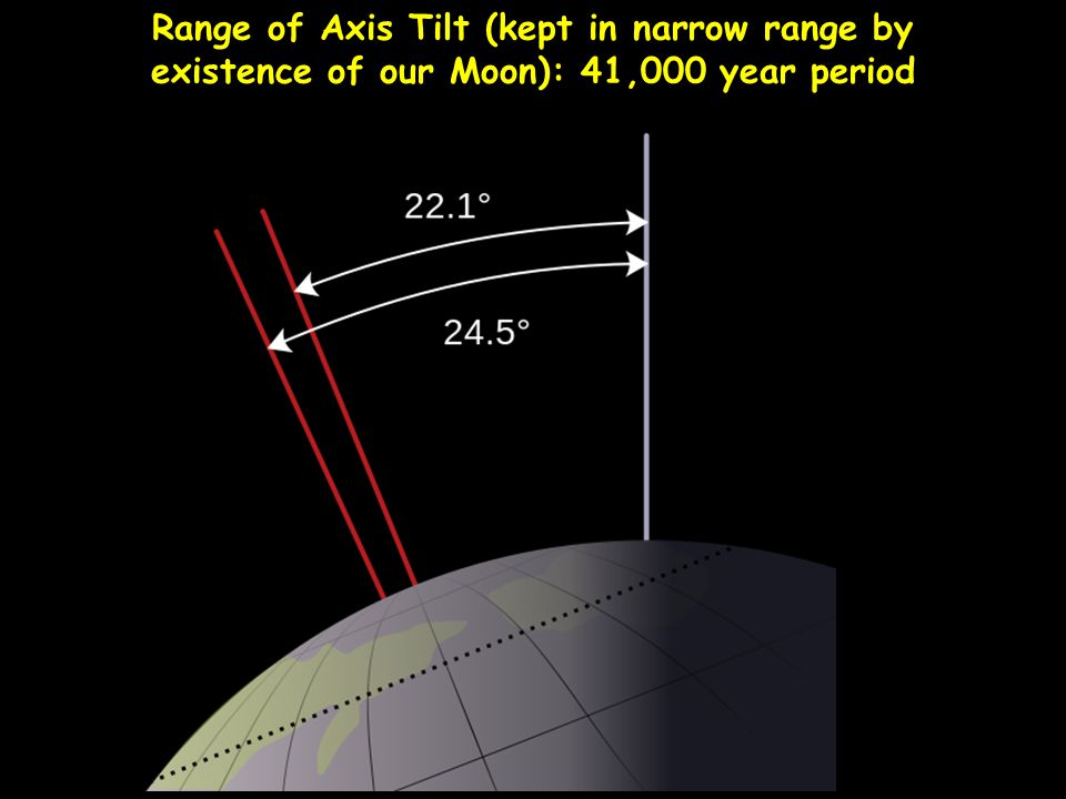 Range of Axis Tilt (kept in narrow range by existence of our Moon): 41,000 year period