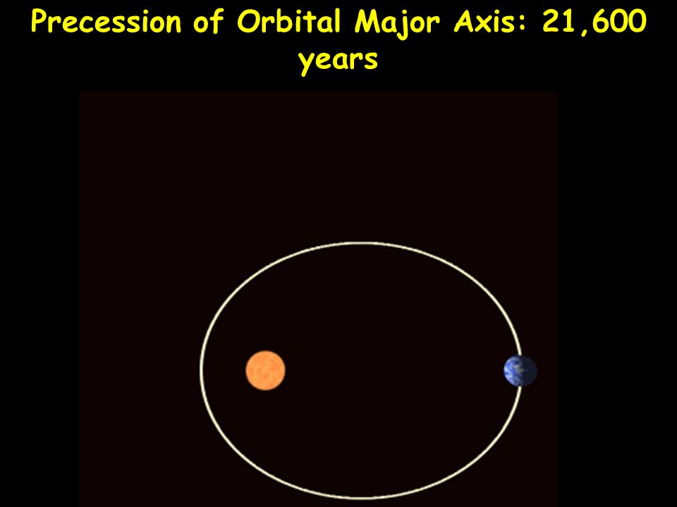 Precession of Orbital Major Axis: 21,600 years