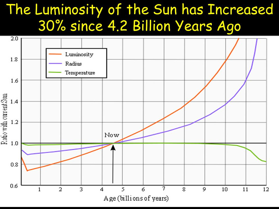 The Luminosity of the Sun has Increased 30% since 4.2 Billion Years Ago