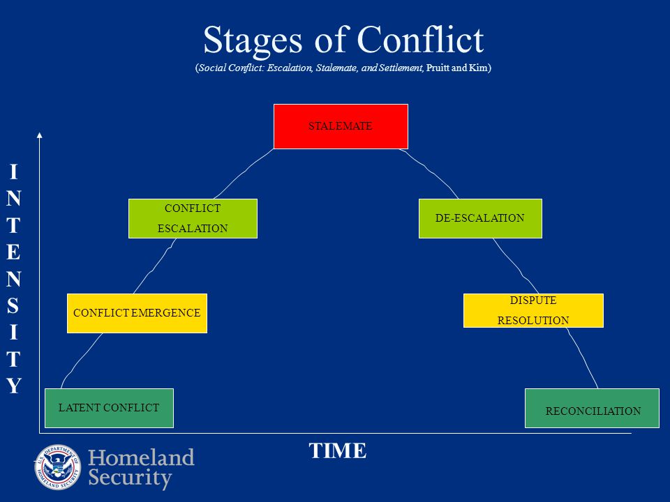 Stages of Conflict (Social Conflict: Escalation, Stalemate, and Settlement, Pruitt and Kim) TIME INTENSITYINTENSITY LATENT CONFLICT CONFLICT EMERGENCE CONFLICT ESCALATION STALEMATE DE-ESCALATION DISPUTE RESOLUTION RECONCILIATION