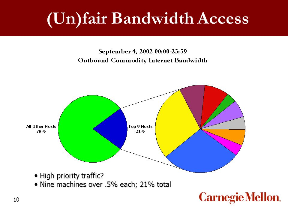 10 High priority traffic. High priority traffic.