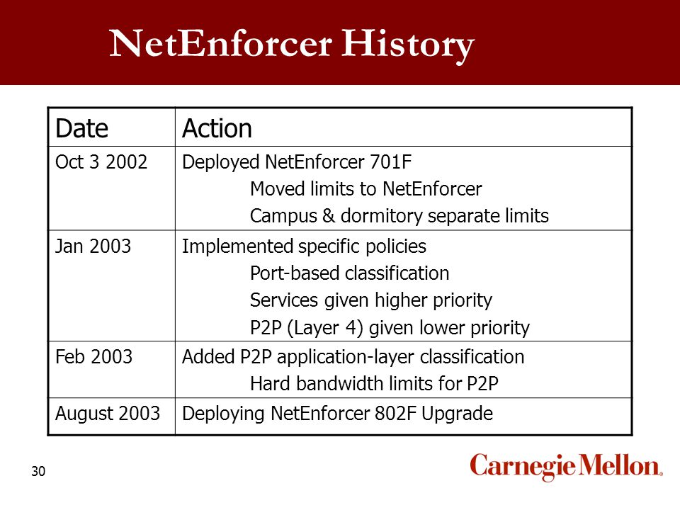 30 NetEnforcer History DateAction Oct 3 2002Deployed NetEnforcer 701F Moved limits to NetEnforcer Campus & dormitory separate limits Jan 2003Implement