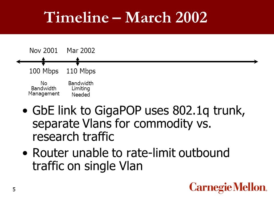 5 Nov 2001Mar 2002 100 Mbps110 Mbps No Bandwidth Management Bandwidth Limiting Needed Timeline – March 2002 GbE link to GigaPOP uses 802.1q trunk, sep