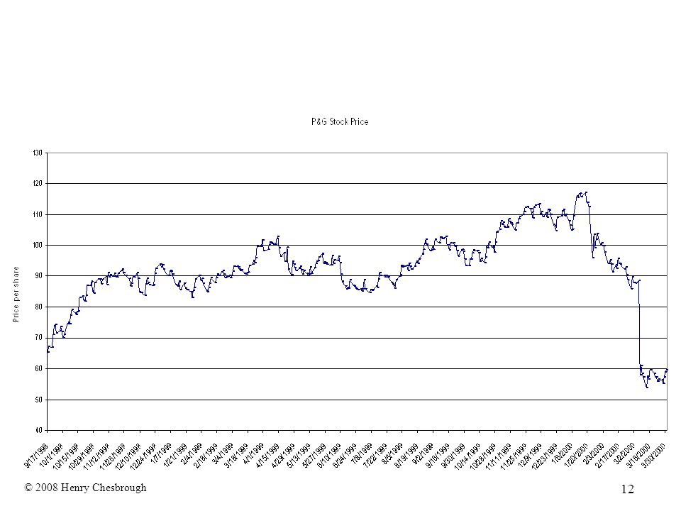 © 2008 Henry Chesbrough 12 P&G's Stock Price: 8/1998-3/2000
