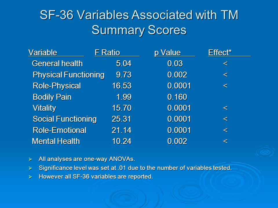 SF-36 Variables Associated with TM Summary Scores Variable F Ratio p Value Effect* General health 5.040.03< General health 5.040.03< Physical Function