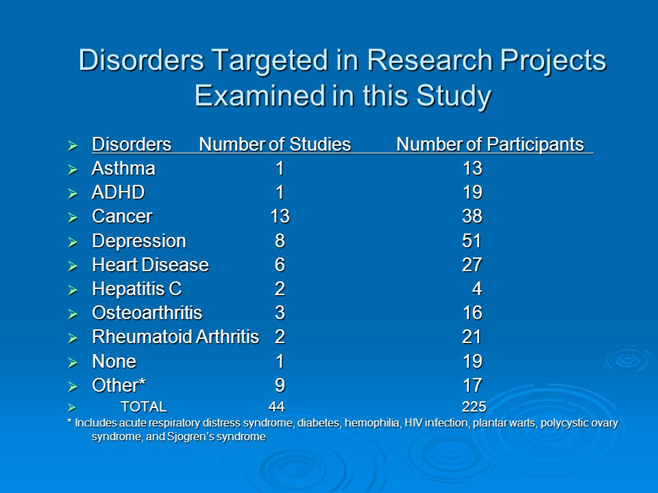 Disorders Targeted in Research Projects Examined in this Study  DisordersNumber of StudiesNumber of Participants  Asthma 113  ADHD 119  Cancer 1338  Depression 851  Heart Disease 627  Hepatitis C 2 4  Osteoarthritis 316  Rheumatoid Arthritis 221  None 119  Other* 917  TOTAL 44 225 * Includes acute respiratory distress syndrome, diabetes, hemophilia, HIV infection, plantar warts, polycystic ovary syndrome, and Sjogren's syndrome