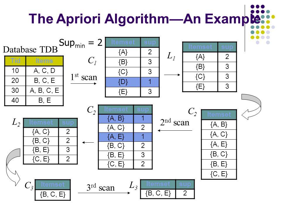 The Apriori Algorithm—An Example Database TDB 1 st scan C1C1 L1L1 L2L2 C2C2 C2C2 2 nd scan C3C3 L3L3 3 rd scan TidItems 10A, C, D 20B, C, E 30A, B, C, E 40B, E Itemsetsup {A}2 {B}3 {C}3 {D}1 {E}3 Itemsetsup {A}2 {B}3 {C}3 {E}3 Itemset {A, B} {A, C} {A, E} {B, C} {B, E} {C, E} Itemsetsup {A, B}1 {A, C}2 {A, E}1 {B, C}2 {B, E}3 {C, E}2 Itemsetsup {A, C}2 {B, C}2 {B, E}3 {C, E}2 Itemset {B, C, E} Itemsetsup {B, C, E}2 Sup min = 2