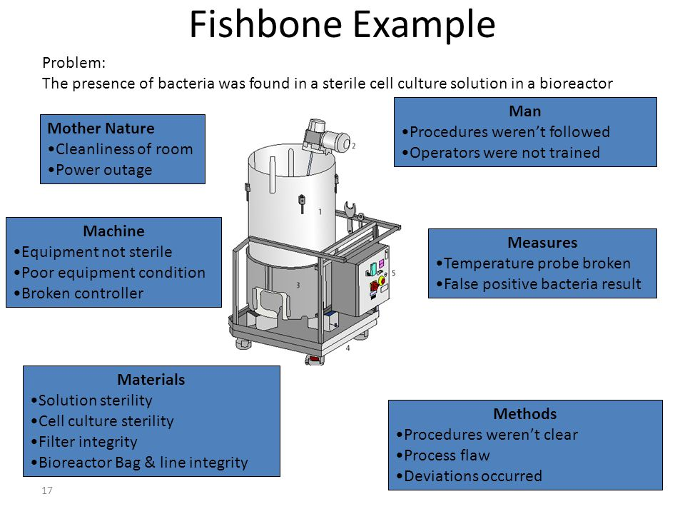 17 Fishbone Example Mother Nature Cleanliness of room Power outage Machine Equipment not sterile Poor equipment condition Broken controller Materials Solution sterility Cell culture sterility Filter integrity Bioreactor Bag & line integrity Measures Temperature probe broken False positive bacteria result Man Procedures weren't followed Operators were not trained Methods Procedures weren't clear Process flaw Deviations occurred Problem: The presence of bacteria was found in a sterile cell culture solution in a bioreactor