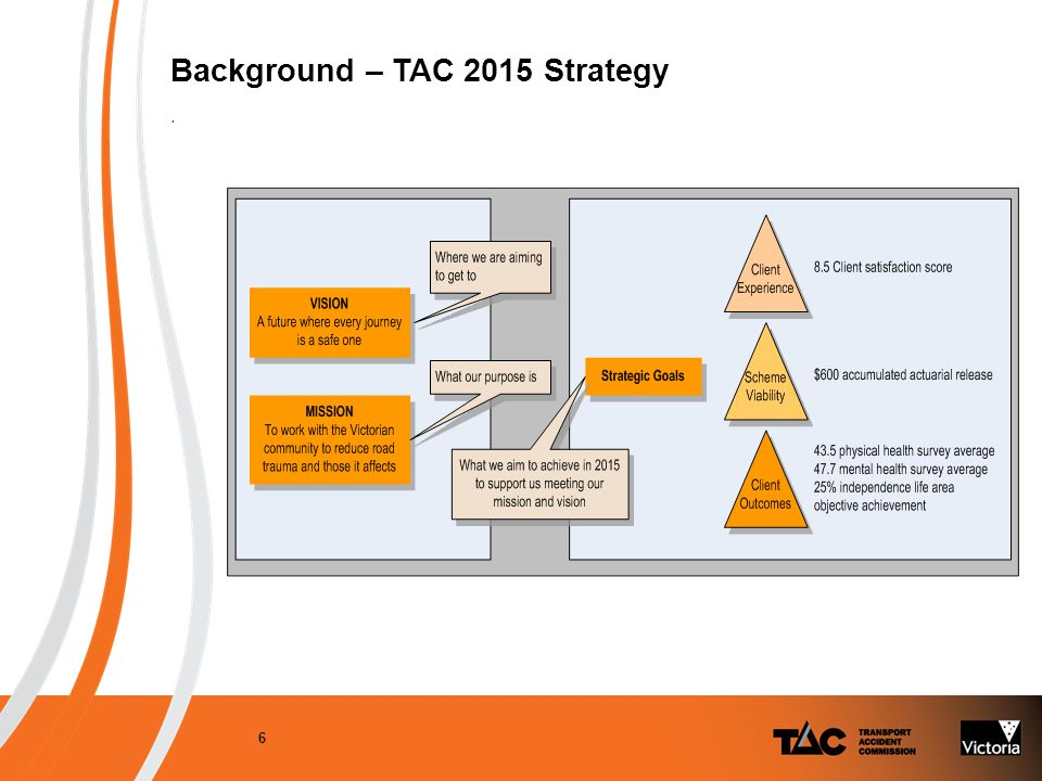 Background – TAC 2015 Strategy. 6