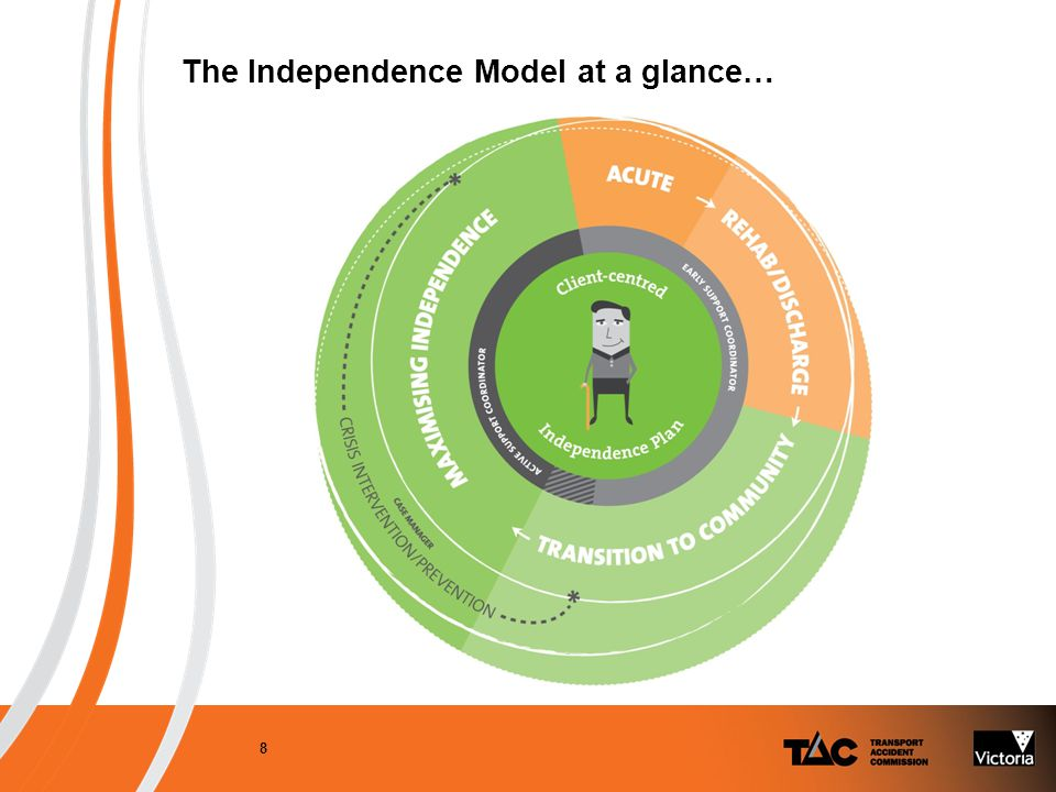 The Independence Model 9 Phase 1: CURRENT Early Support Team: Manages all new Independence claims, one point of contact providing face to face service and all decision making.