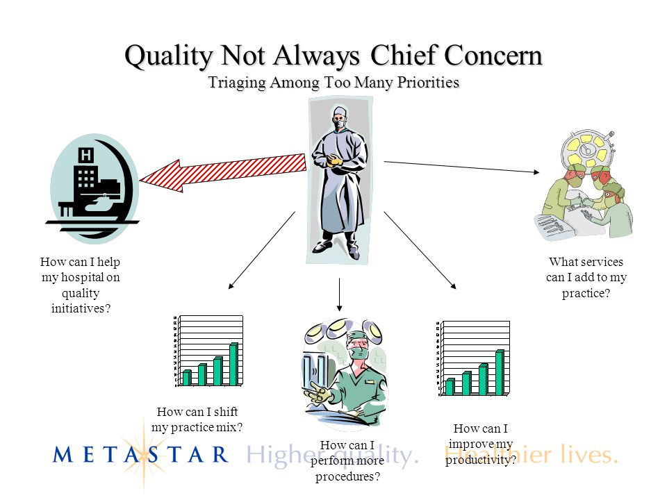 Quality Not Always Chief Concern Triaging Among Too Many Priorities How can I help my hospital on quality initiatives.