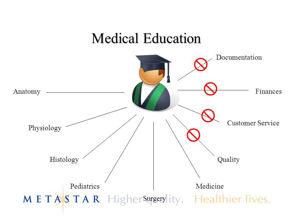 Medical Education Anatomy Physiology Histology Finances Customer Service Quality PediatricsMedicine Surgery Documentation