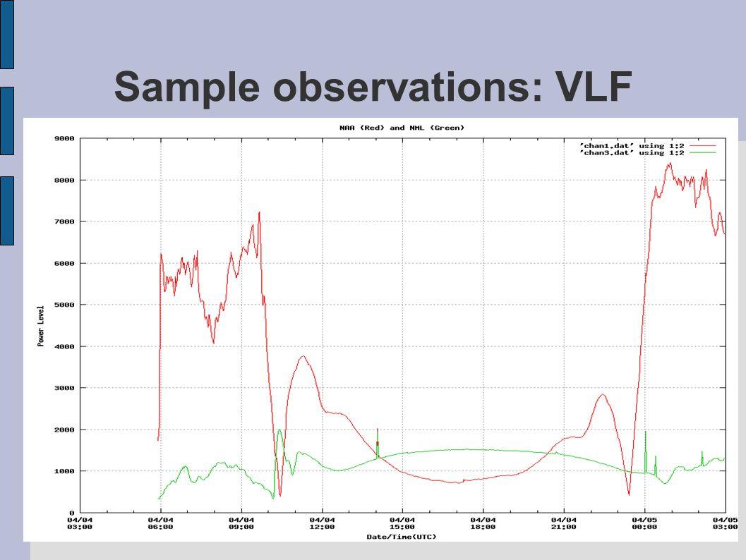 Sample observations: VLF