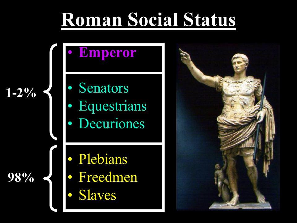 Roman Social Status Emperor Senators Equestrians Decuriones Plebians Freedmen Slaves 1-2% 98%